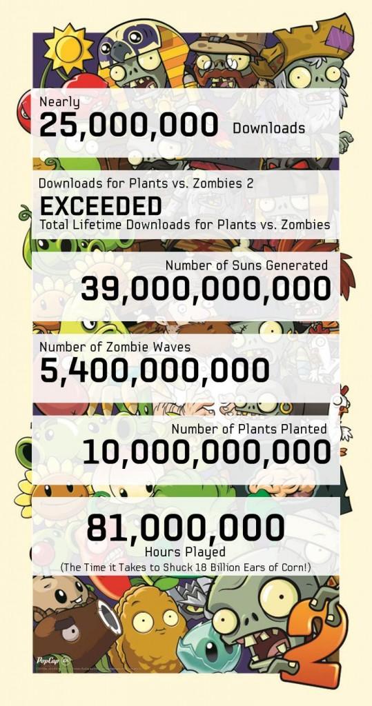 cifras de plantas vs zombies 2